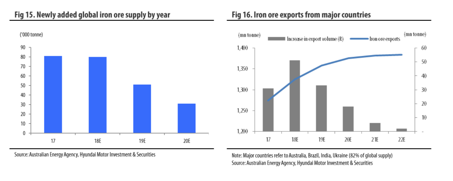 Korea Steel: Bright 2H18 Prospects Justify Re-Rating - POSCO