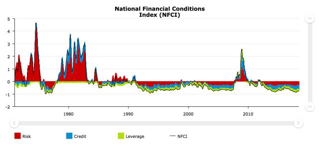 NFCI Index
