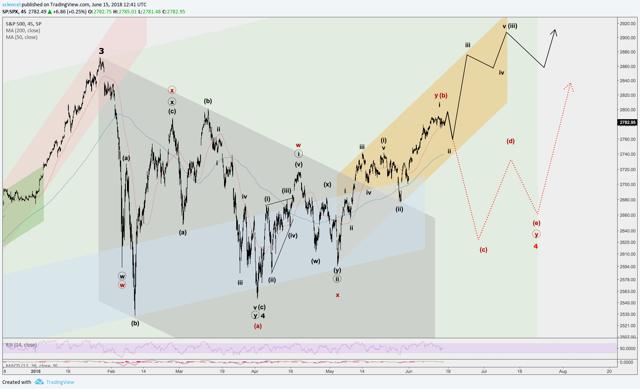 SPX Technical Analysis