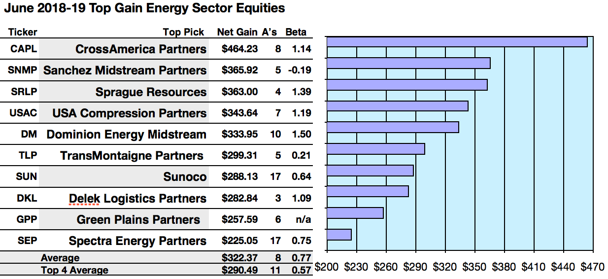 50 Energy Sector Top Yield Dividend Stocks For June Seeking Alpha