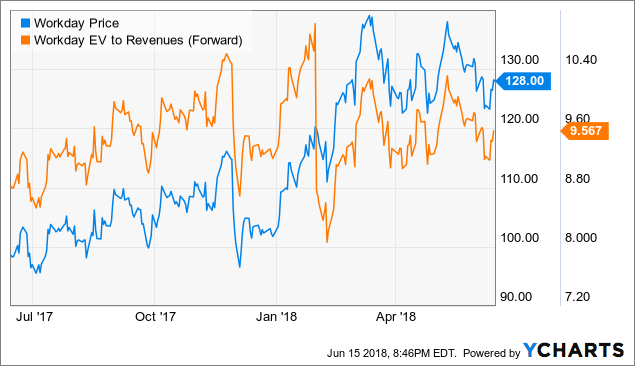 Workday disrupted adaptive insights ipo