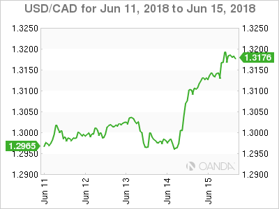 Canadian dollar weekly graph June 11, 2018