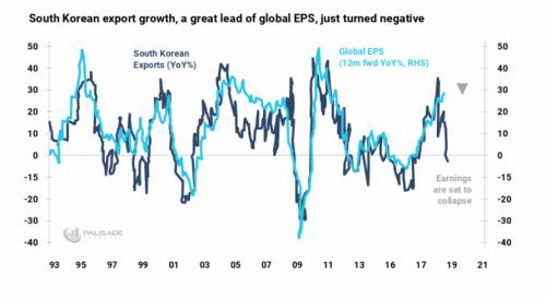 Global EPS chart