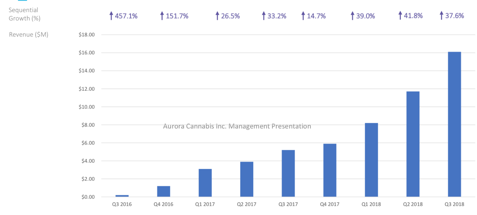 With Cannabis Sales To Start Soon, Aurora Cannabis Is A Play You Need To Know