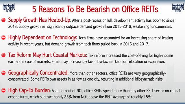 bearish office REITs