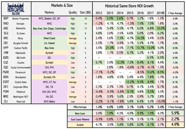 NOI growth office REITs