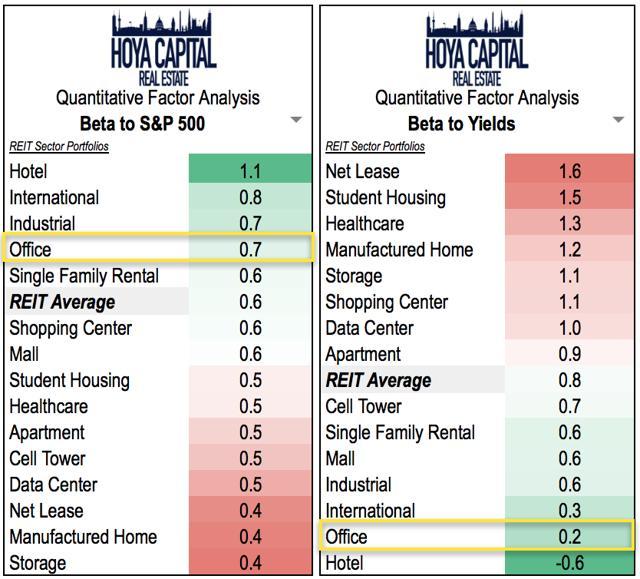 REITs rates