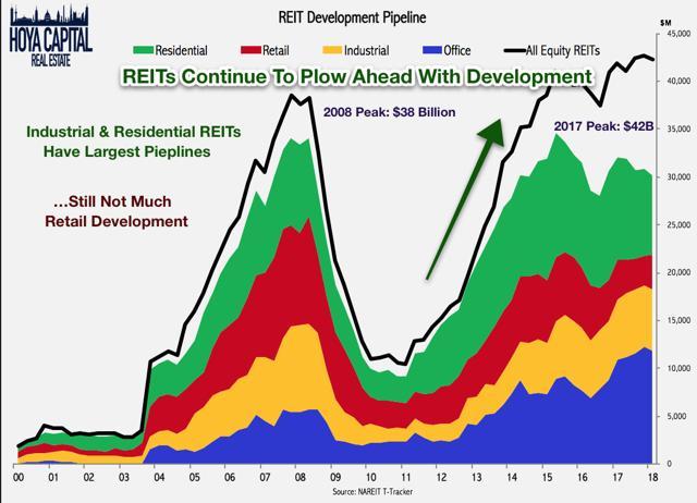REIT development