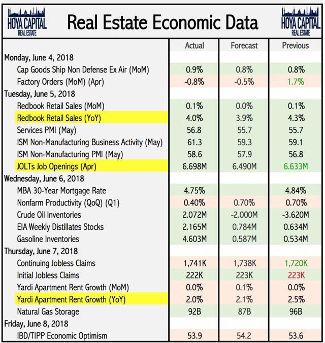 real esate economic data