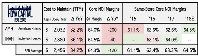 single family rental margins