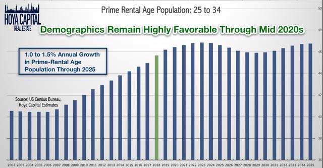 rental demographics