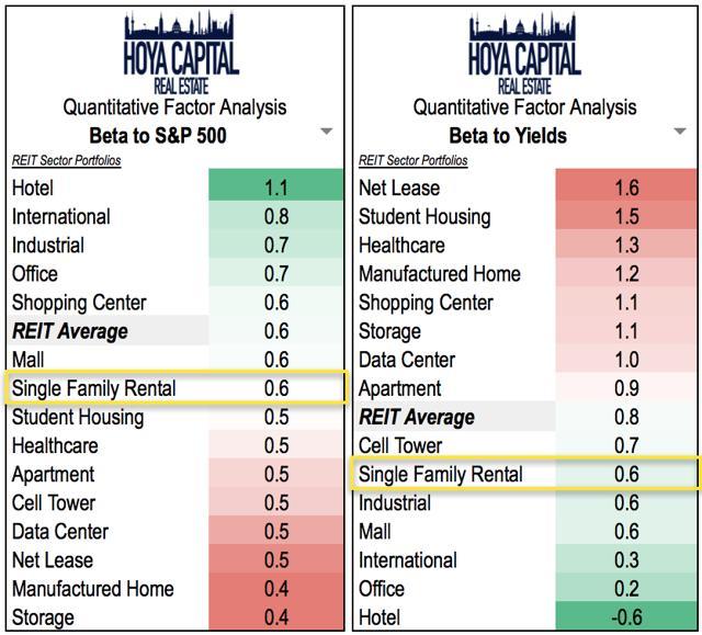 REIT interest rates