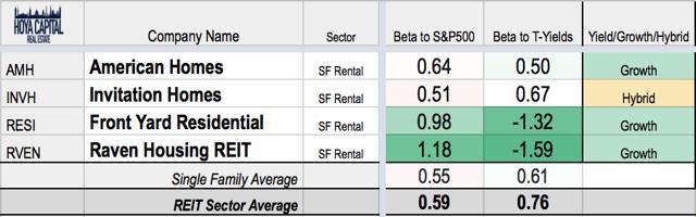 REITs interest rates