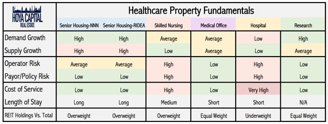 healthcare REIT property fundamentals