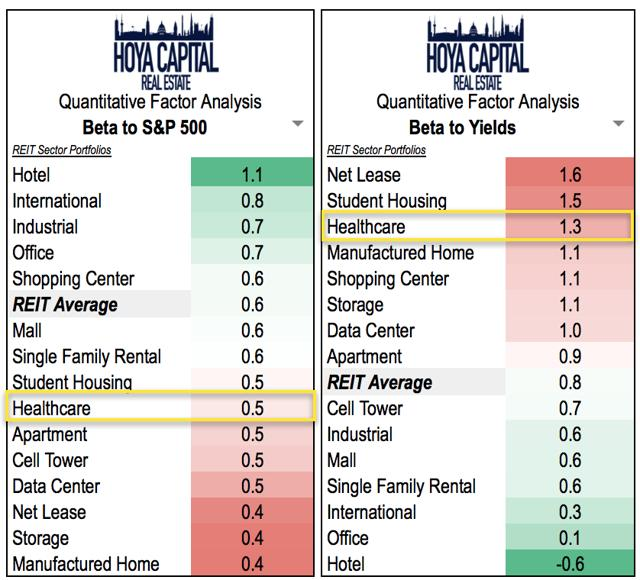 healthcare REITs interest rates