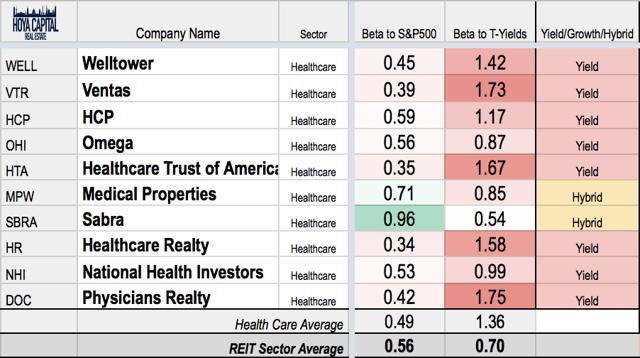 healthcare REITs rates