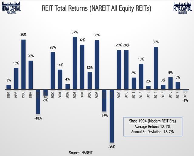 REIT total return