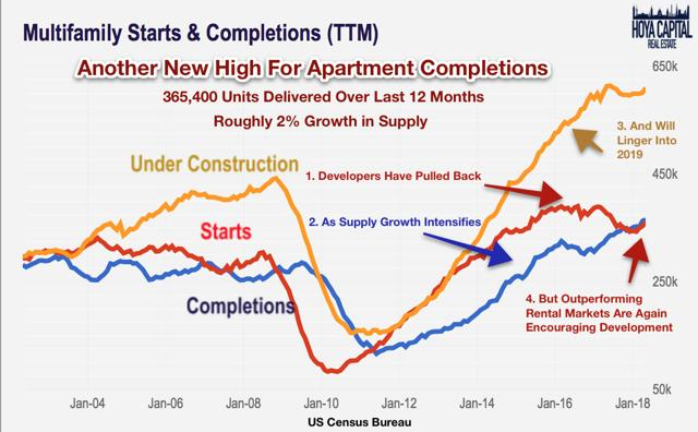 multifamily completions