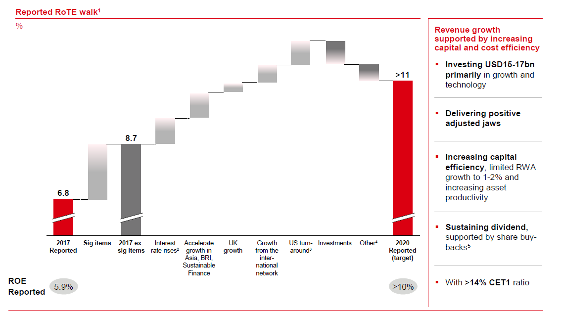 Growth Stock With A 5 3% Dividend - HSBC Holdings plc (NYSE