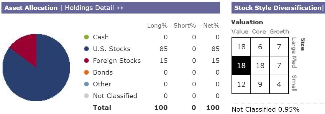 morningstar assetallocation guide corre Get portfolio summary details for guidemark® small/mid cap core fund service shares report (gmsmx) including asset allocation, equity and bond style details, global allocation, plus equity and bond sector weightings.