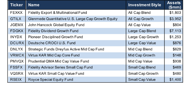 How To Find The Best Style Mutual Funds: Q2 2018 | Seeking Alpha