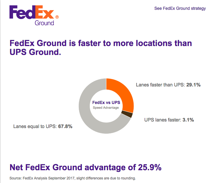 fedex vs ups battle for I have a full time job but recently lost my insurance benefits, so i applied for part-time work at ups and fedex (i used to work reload for ups in college and loved it) i ended up getting a part-time driving job with fedex expressi start a week from monday.