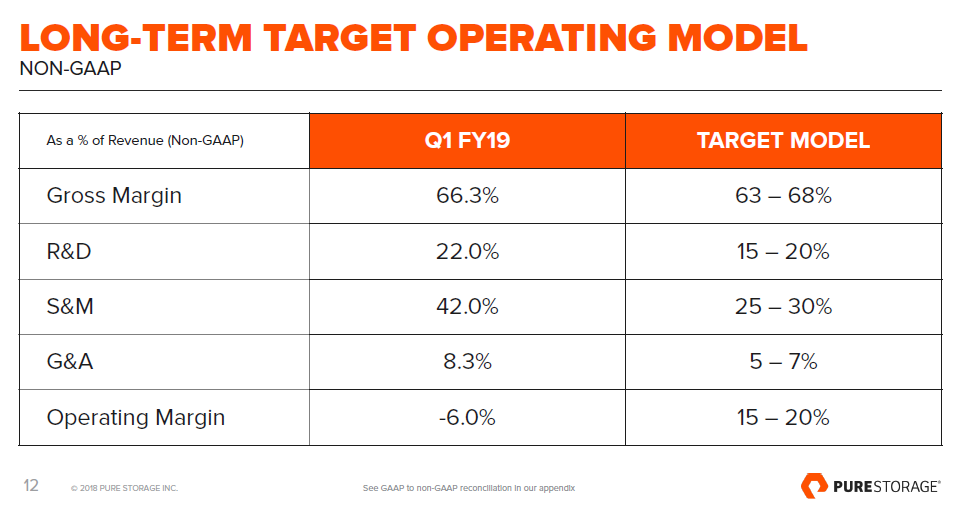 Pure Storage Pullback Presents Buying Opportunity Pure Storage