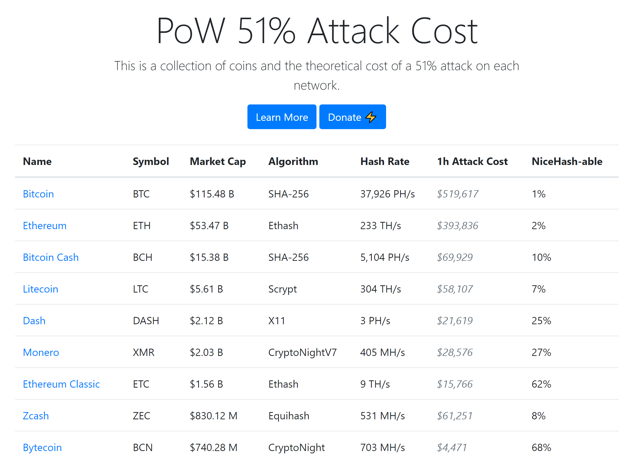 pow 51 attack prices