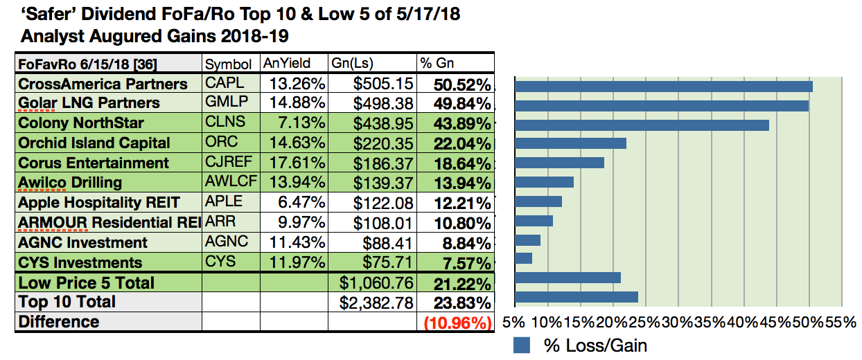 19 'Safer' Dividends From My Readers 36 Most Mentioned ...