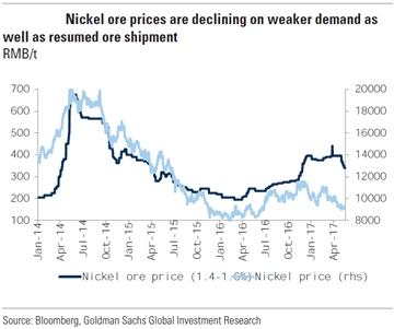 Their New Base Case Scenario Is That Nickel Ore Prices Fall Back To Early 2014 Level A 15 Grade Priced At RMB 250 Per Ton
