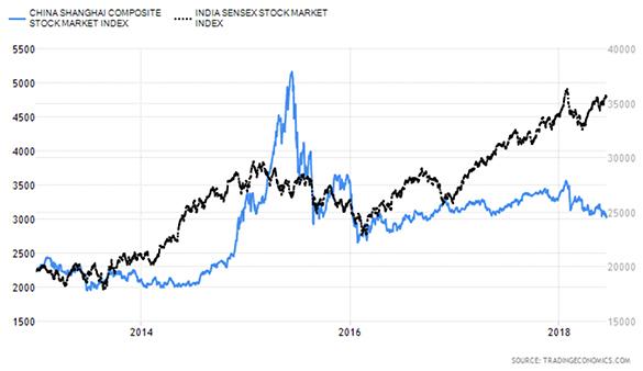 China Shanghai Composite Stock Market Index versus India Sensex Stock Market Index Chart