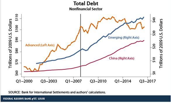 Non-financial Sector Total Debt Chart