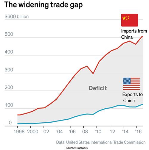 United States China Trade Gap Chart