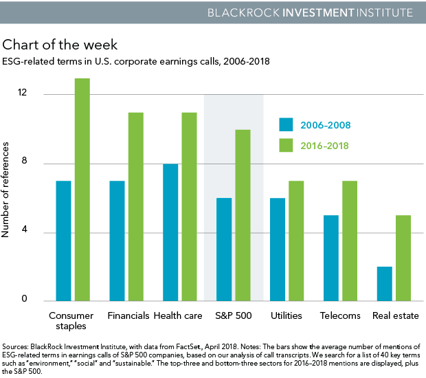 ESG-related terms in U.S. company earnings calls, 2006-2018