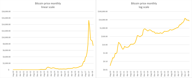 Bitcoin price linear and log scale side by side