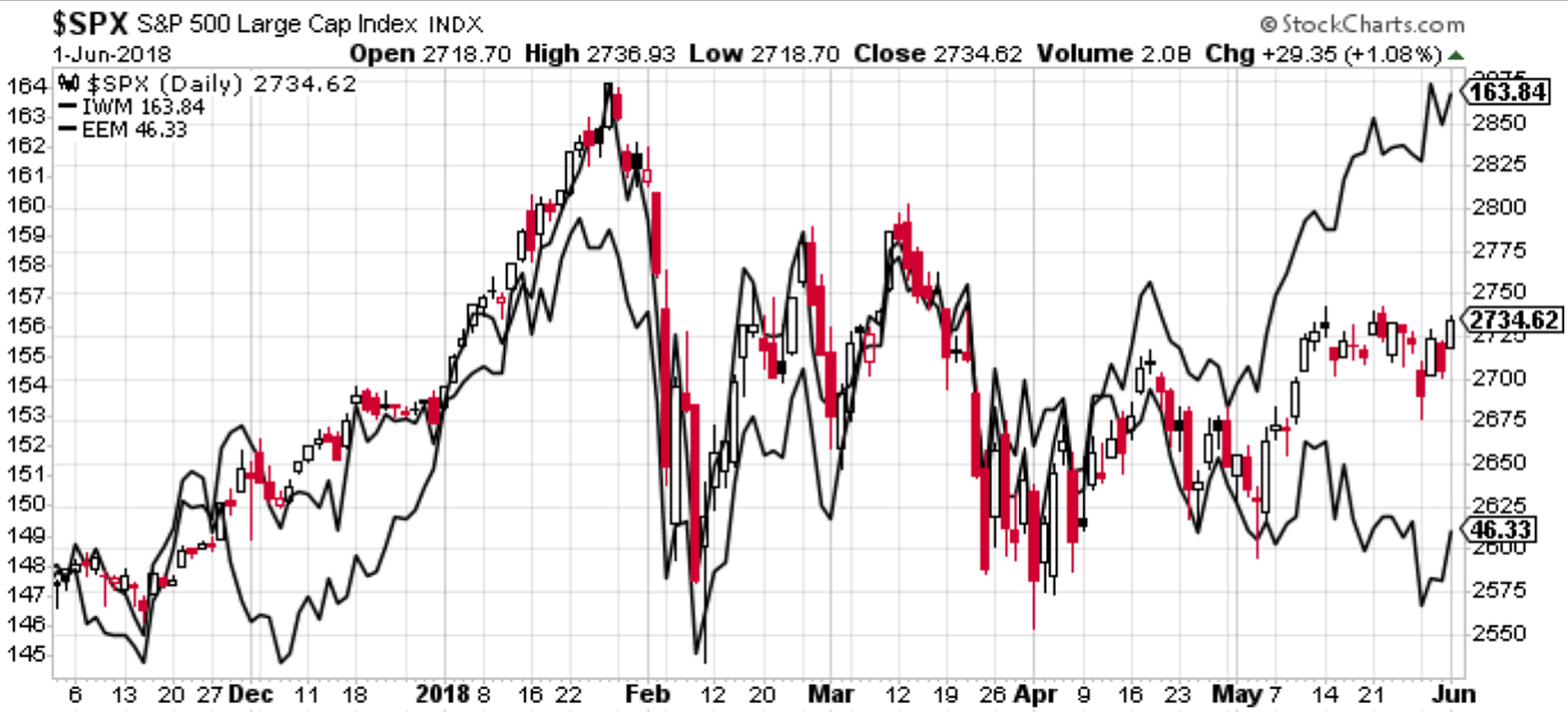 Weekly S&P 500 ChartStorm - More Of Markets In The Macro