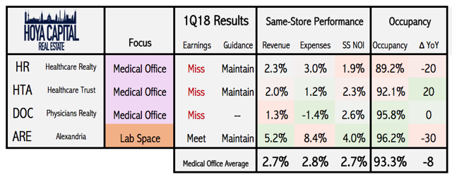 medical office REITs