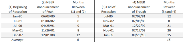 NBER Recession/Recovery Calls
