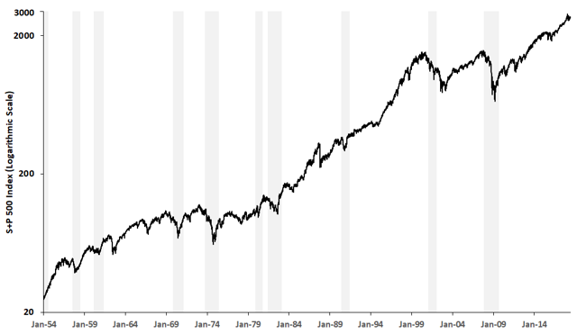 S+P 500 and Recession Periods