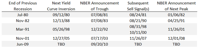 Liquidations of Holdings After NBER Calls