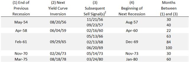 Liquidations Prior to NBER Calls