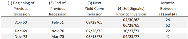 Ignored Sell Signals Prior to NBER Calls