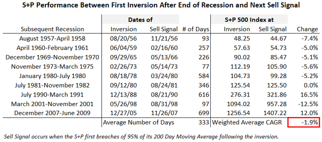 S+P Between Inversion and Sell Signal