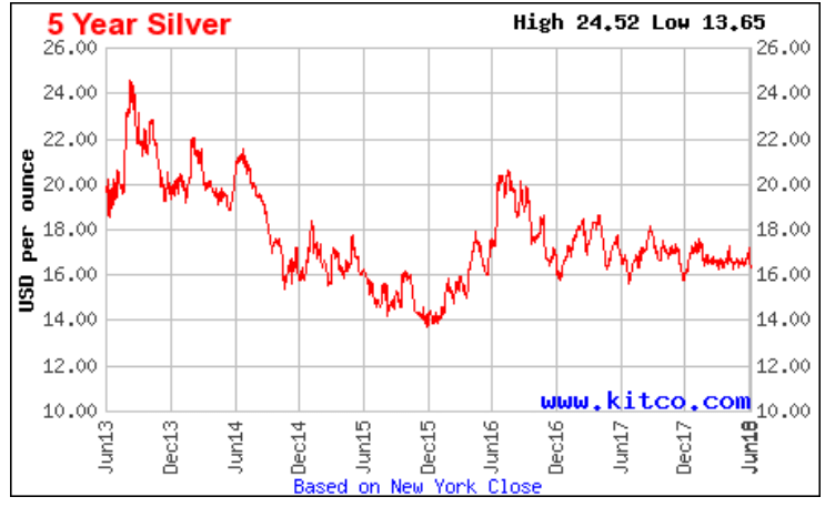 As The Silver Price Is Trading In A Very Range Around 17 Ounce Miners Had Time To Improve Margins And Start New Developing Projects See