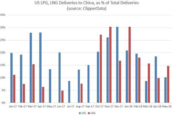 LNG LPG to China ClipperData