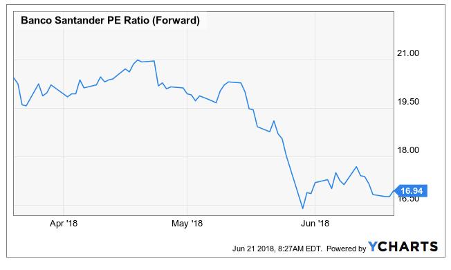 Can Banco Santander Fit Into A Dividend Growth Portfolio Banco