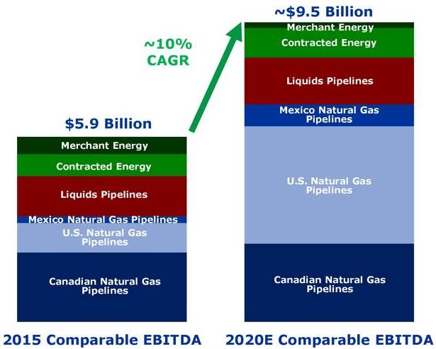 Transcanada pipeline dividend reinvestment plan