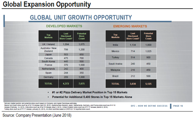 Domino S Pizza Revisiting Growth Strategies Domino S