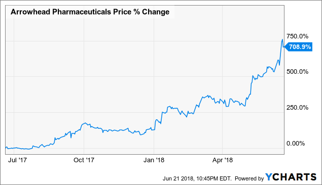 Arrowhead Pharmaceuticals - Pullbacks Are Becoming Rare, So Take Advantage If You Love The Potential
