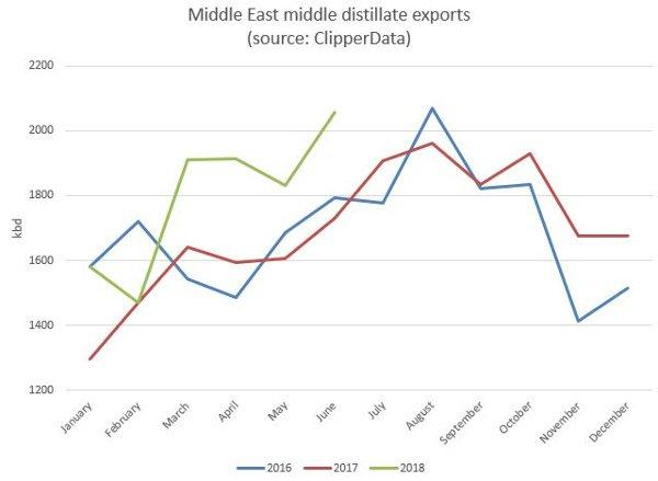 Middle East middle distillate exports ClipperData